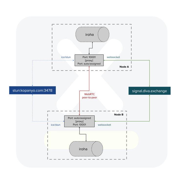 Architecture DIVA.EXCHANGE Signal Server