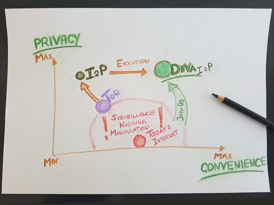 DIVA.EXCHANGE I2P, Privacy and Convenience